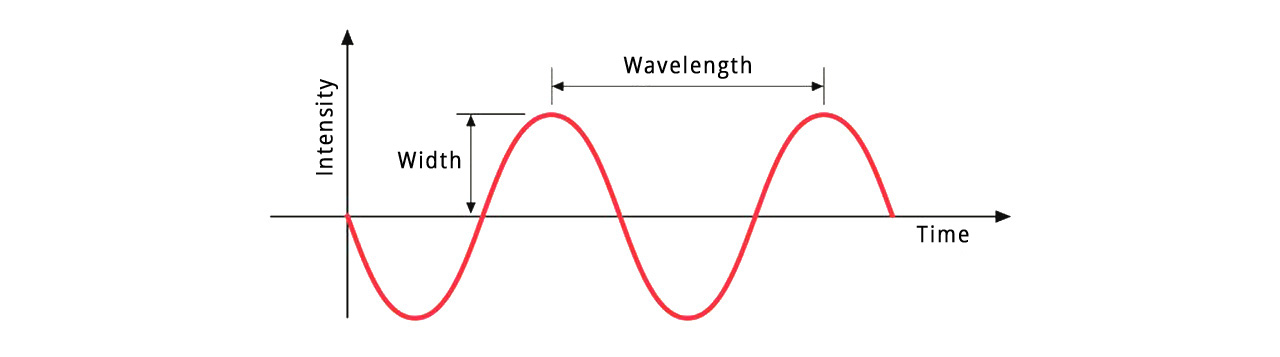 technical scheme of electromagnetic radiation