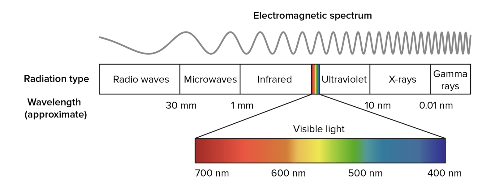 technical scheme of electromagnetic spectrum