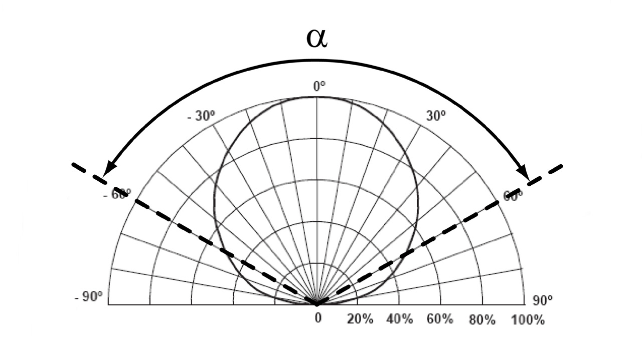 dettaglio tecnico per rappresentare la curva fotometrica