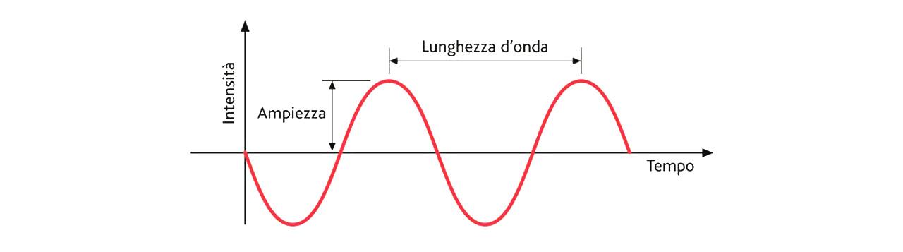 dettaglio tecnico illustrativo per la radiazione elettromagnetica
