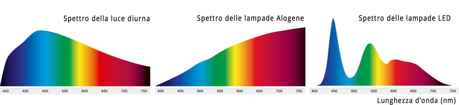 Gli spettri della resa cromatica